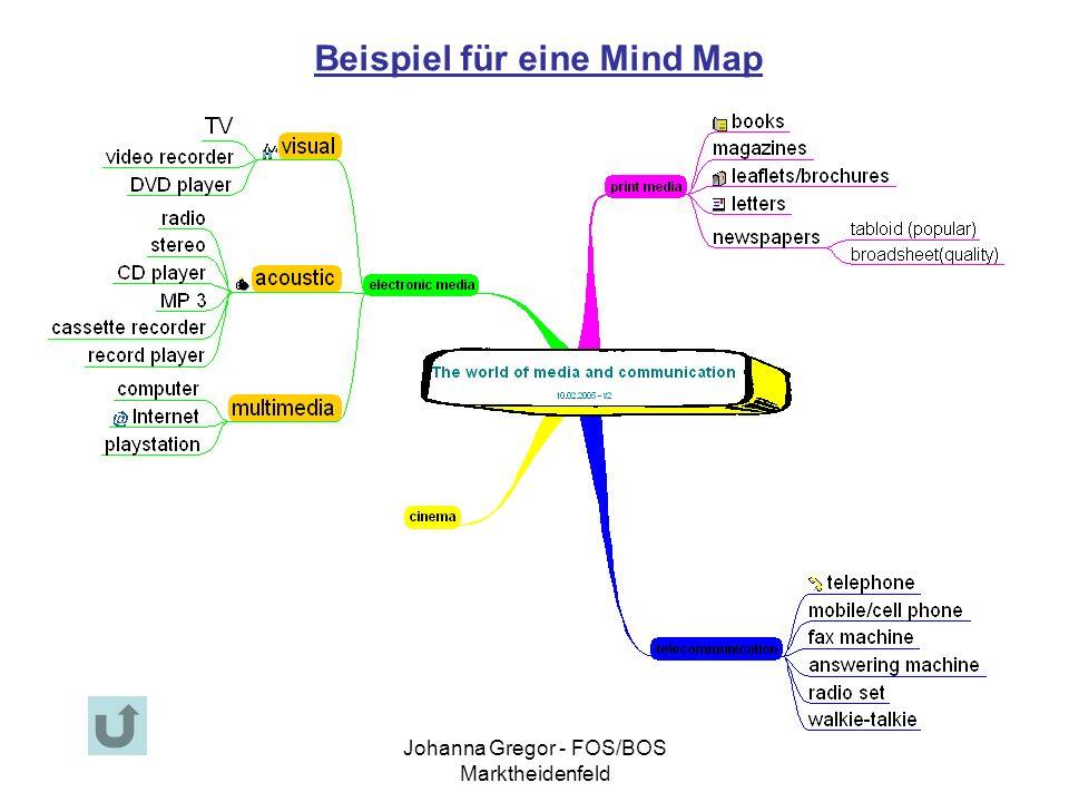 Beispiel für eine Mind Map