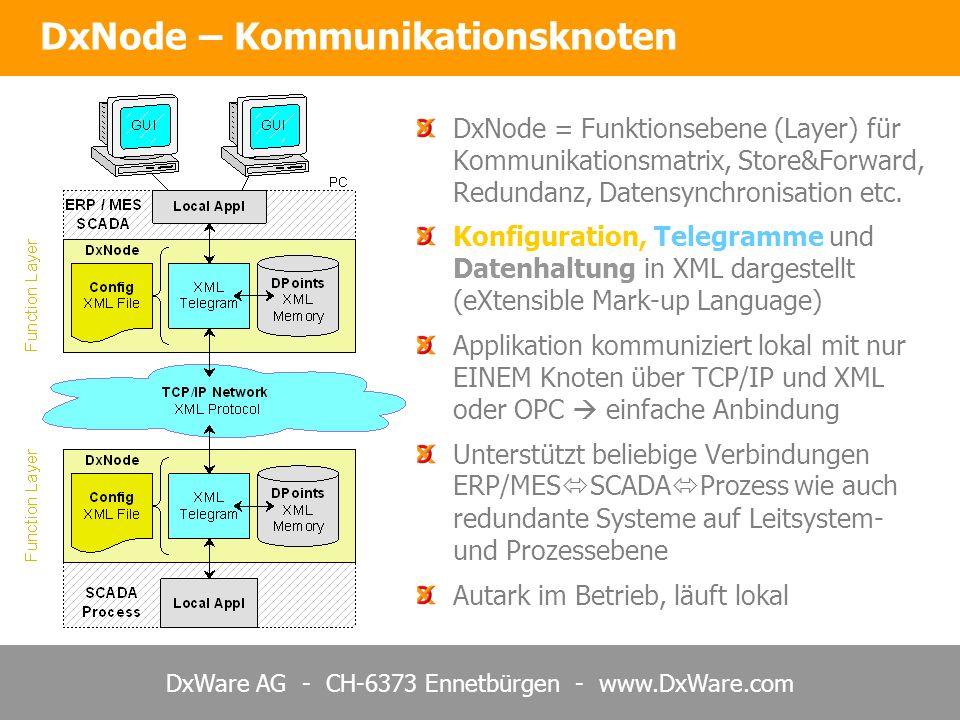 DxNode – Kommunikationsknoten