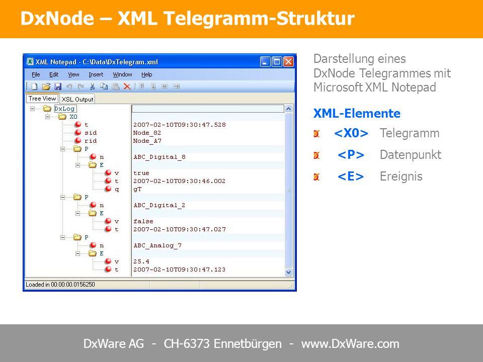 DxNode – XML Telegramm-Struktur