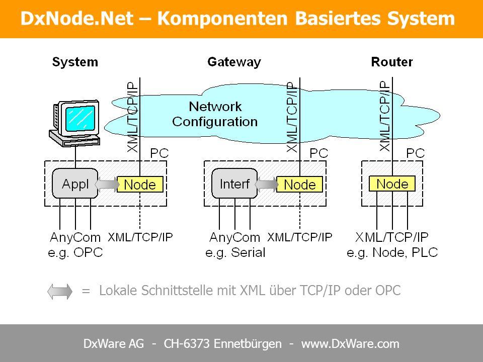 DxNode.Net – Komponenten Basiertes System