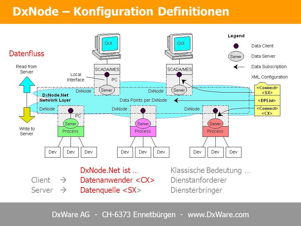 DxNode – Konfiguration Definitionen