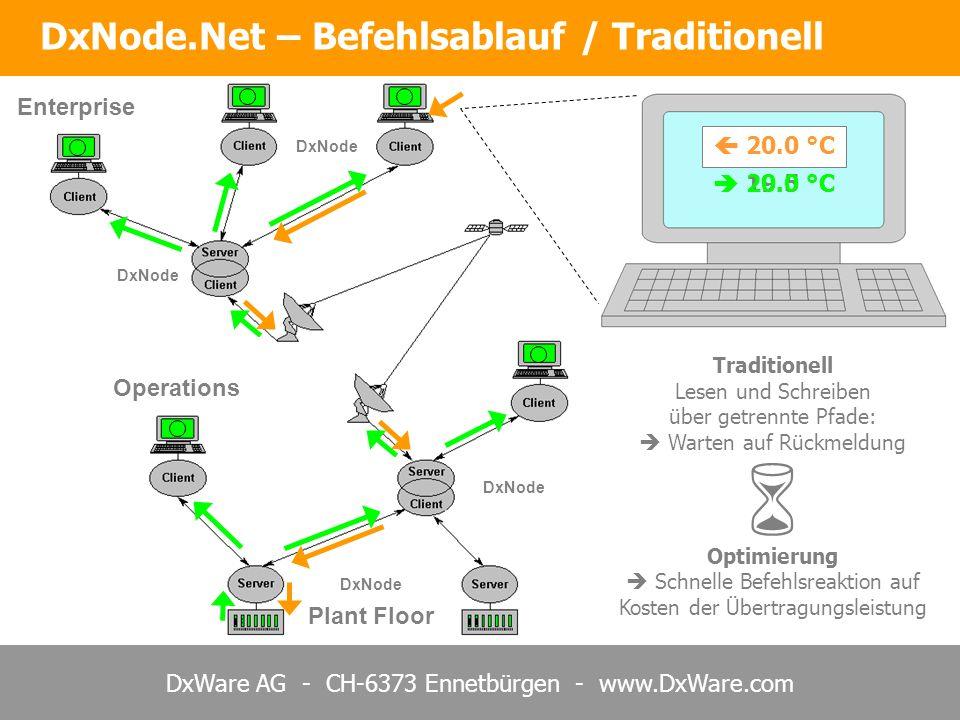  DxNode.Net – Befehlsablauf / Traditionell Enterprise  20.0 °C