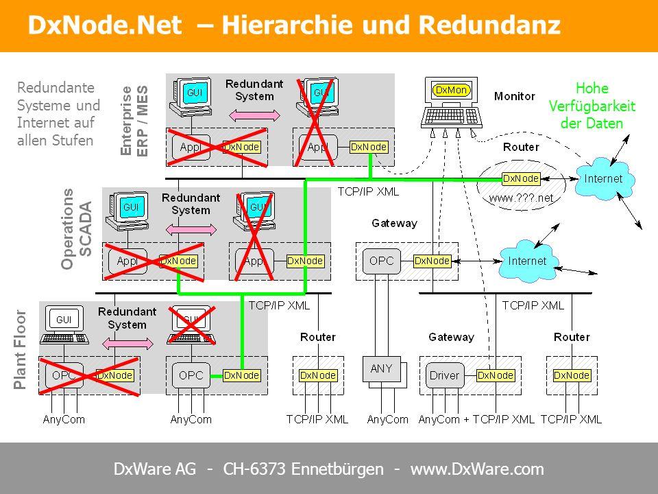 DxNode.Net – Hierarchie und Redundanz