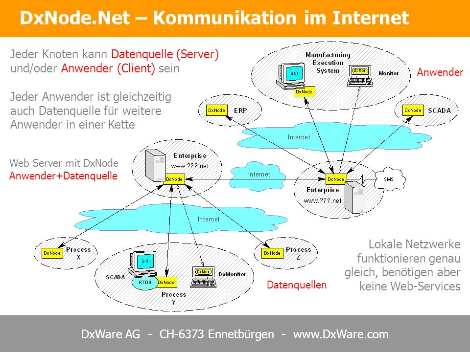 DxNode.Net – Kommunikation im Internet
