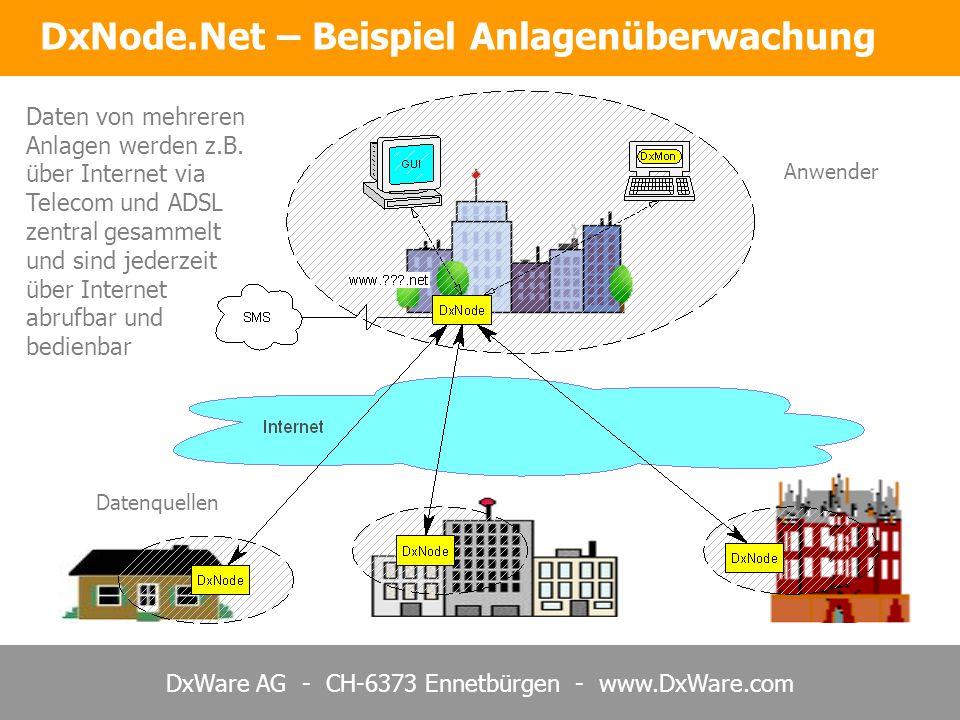 DxNode.Net – Beispiel Anlagenüberwachung