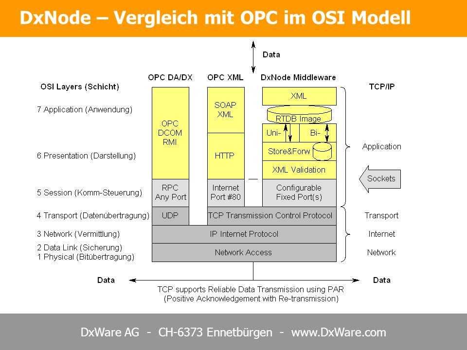 DxNode – Vergleich mit OPC im OSI Modell