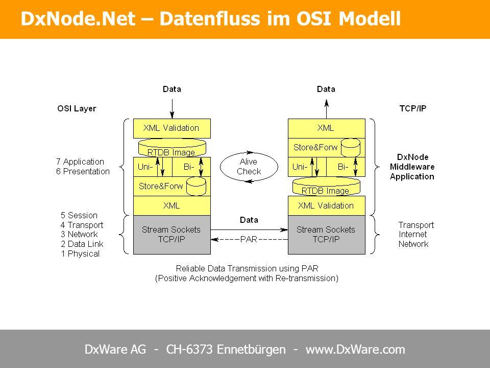 DxNode.Net – Datenfluss im OSI Modell