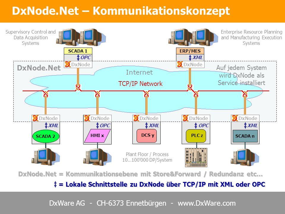 DxNode.Net – Kommunikationskonzept