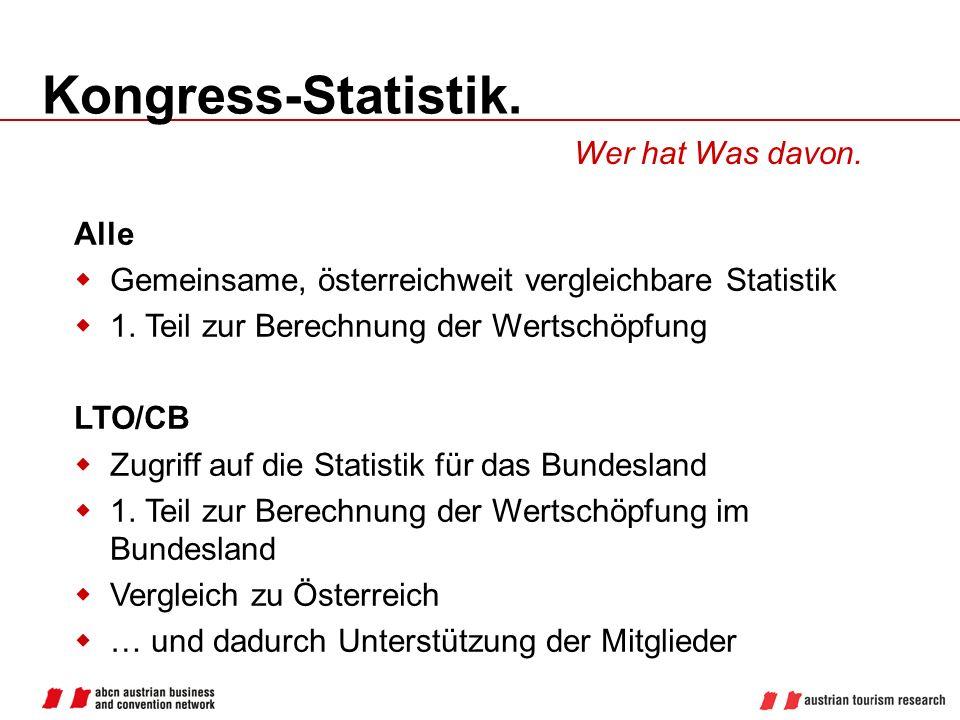 Kongress-Statistik. Wer hat Was davon. Alle
