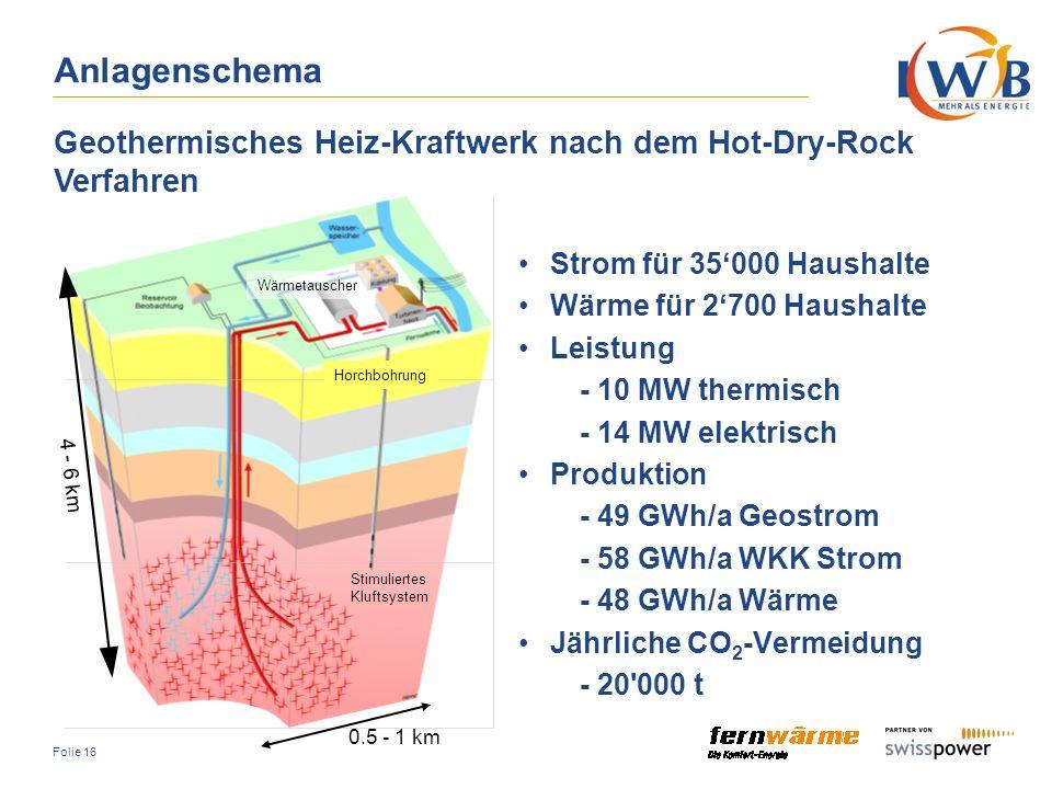 Anlagenschema Geothermisches Heiz-Kraftwerk nach dem Hot-Dry-Rock Verfahren. 4 - 6 km. 0.5 - 1 km.