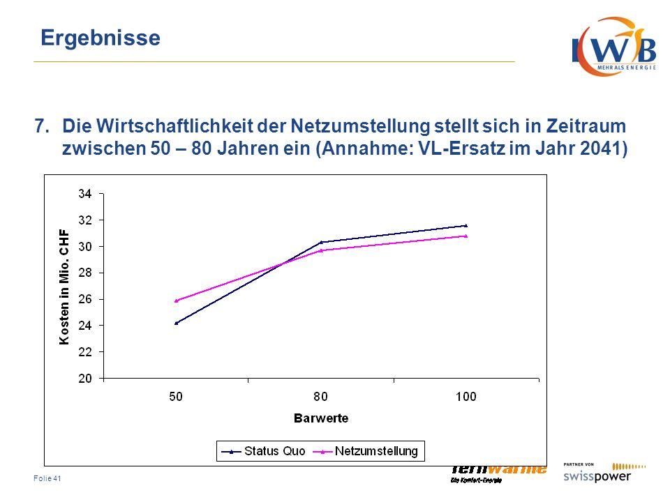 Ergebnisse Die Wirtschaftlichkeit der Netzumstellung stellt sich in Zeitraum zwischen 50 – 80 Jahren ein (Annahme: VL-Ersatz im Jahr 2041)