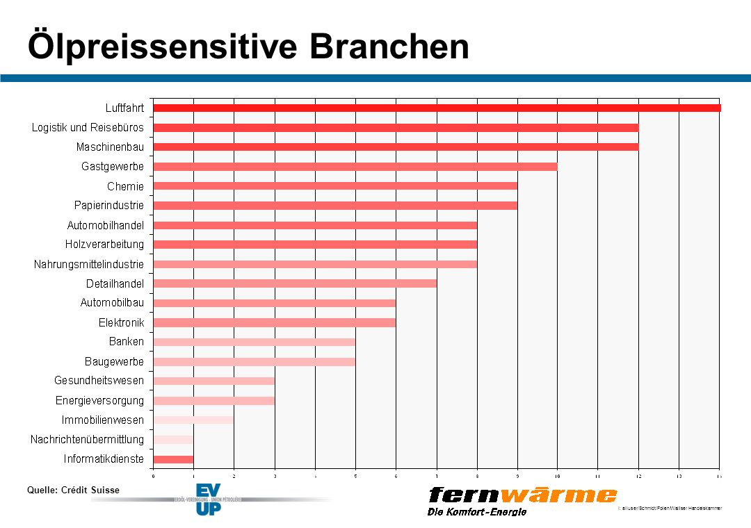 Ölpreissensitive Branchen