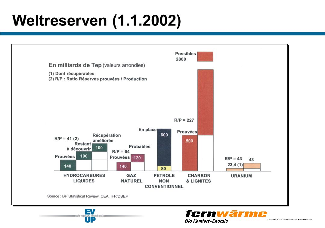 Weltreserven (1.1.2002)