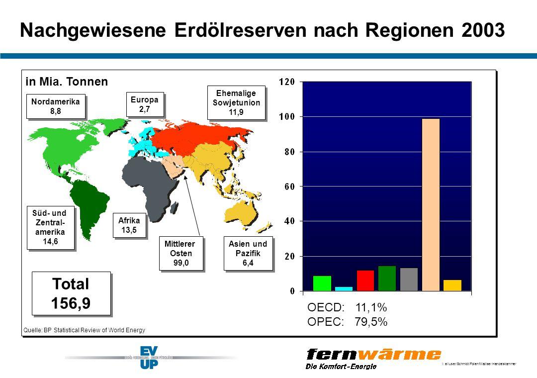 Nachgewiesene Erdölreserven nach Regionen 2003