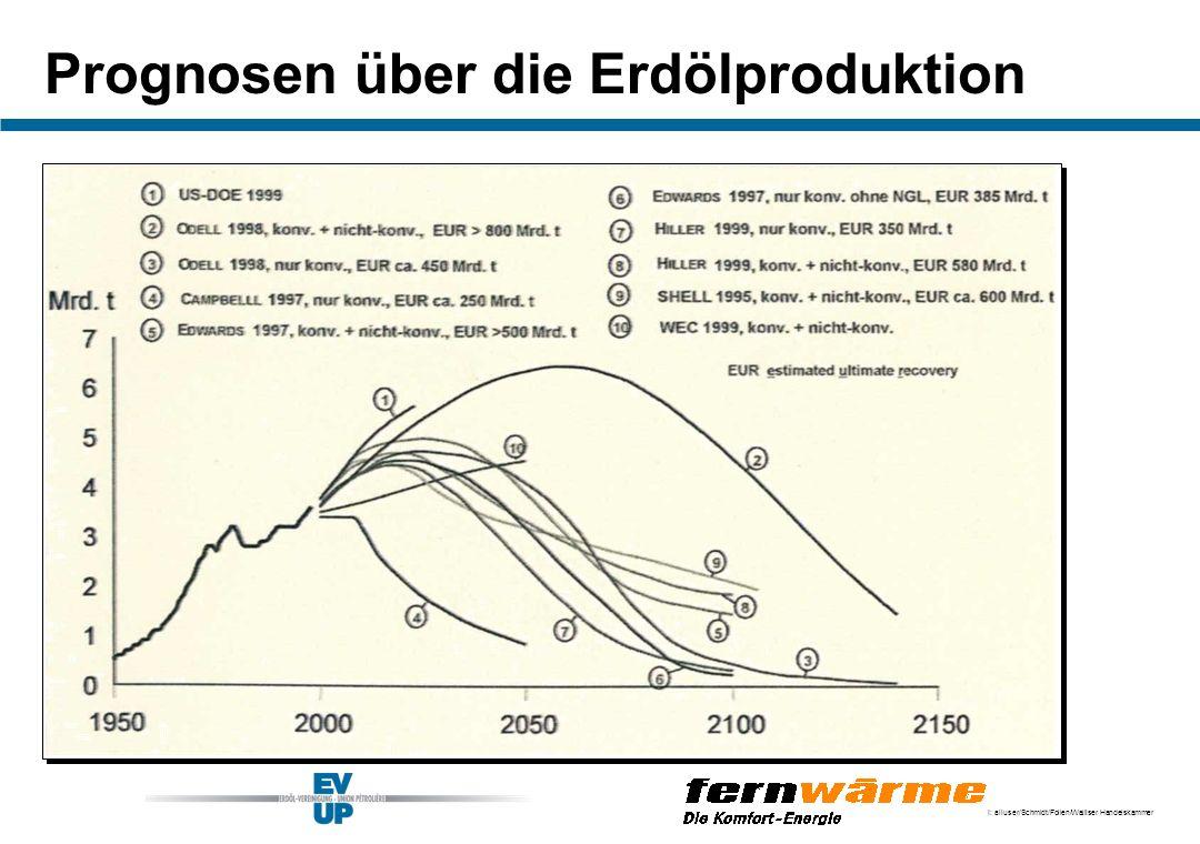 Prognosen über die Erdölproduktion
