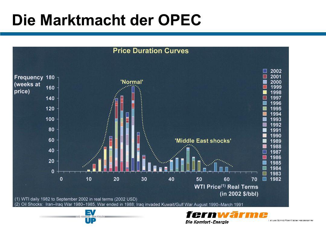 Die Marktmacht der OPEC