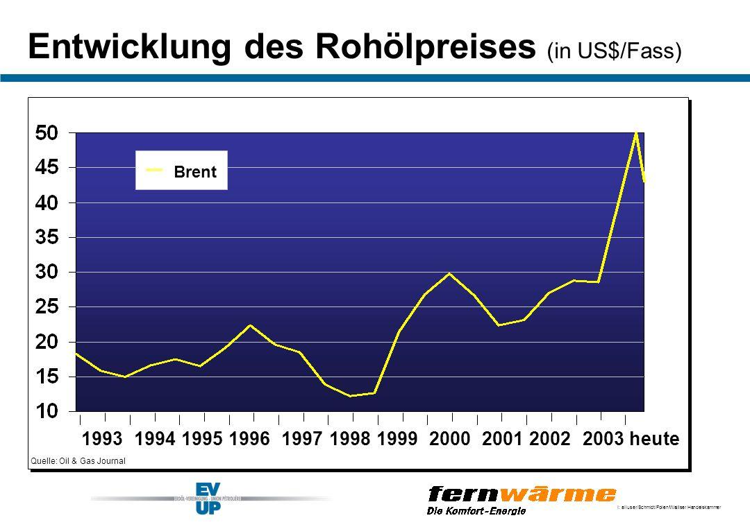 Entwicklung des Rohölpreises (in US$/Fass)