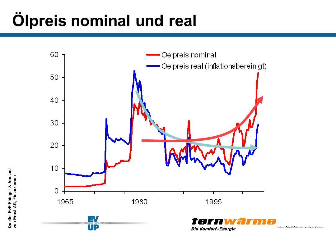 Ölpreis nominal und real