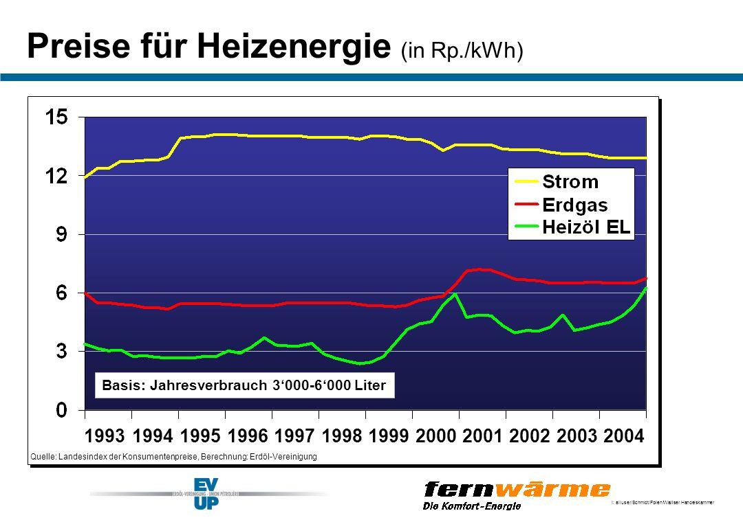 Preise für Heizenergie (in Rp./kWh)