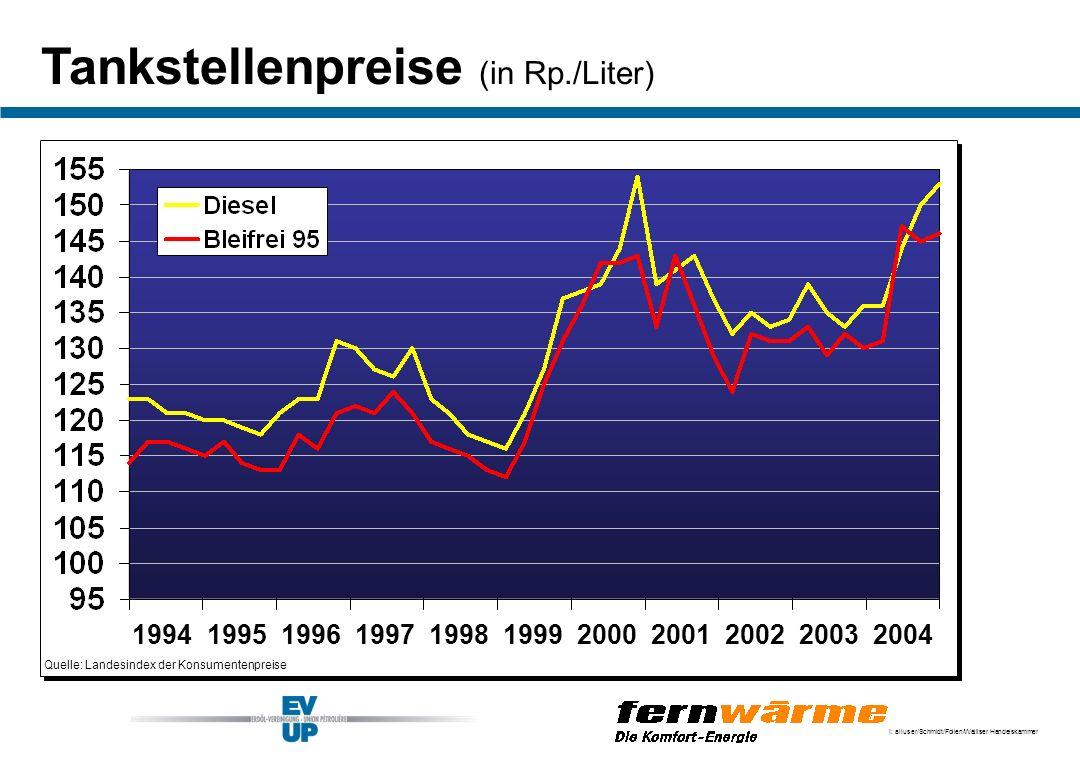 Tankstellenpreise (in Rp./Liter)