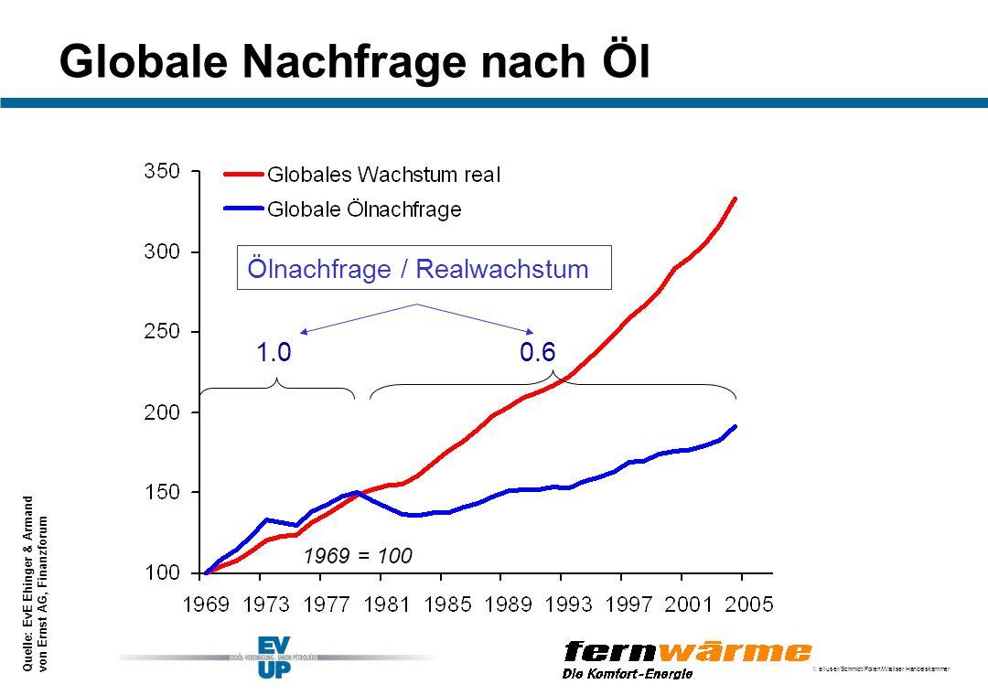 Globale Nachfrage nach Öl