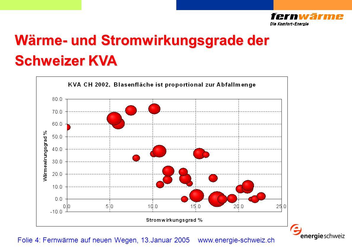 Wärme- und Stromwirkungsgrade der Schweizer KVA