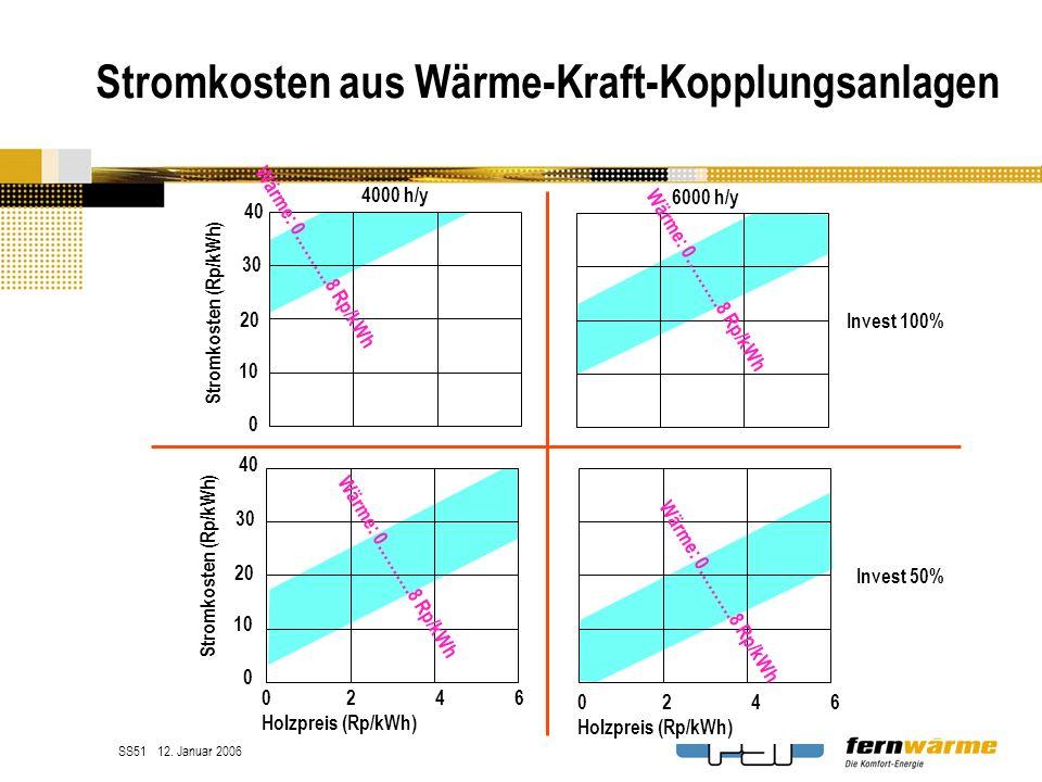 Stromkosten aus Wärme-Kraft-Kopplungsanlagen