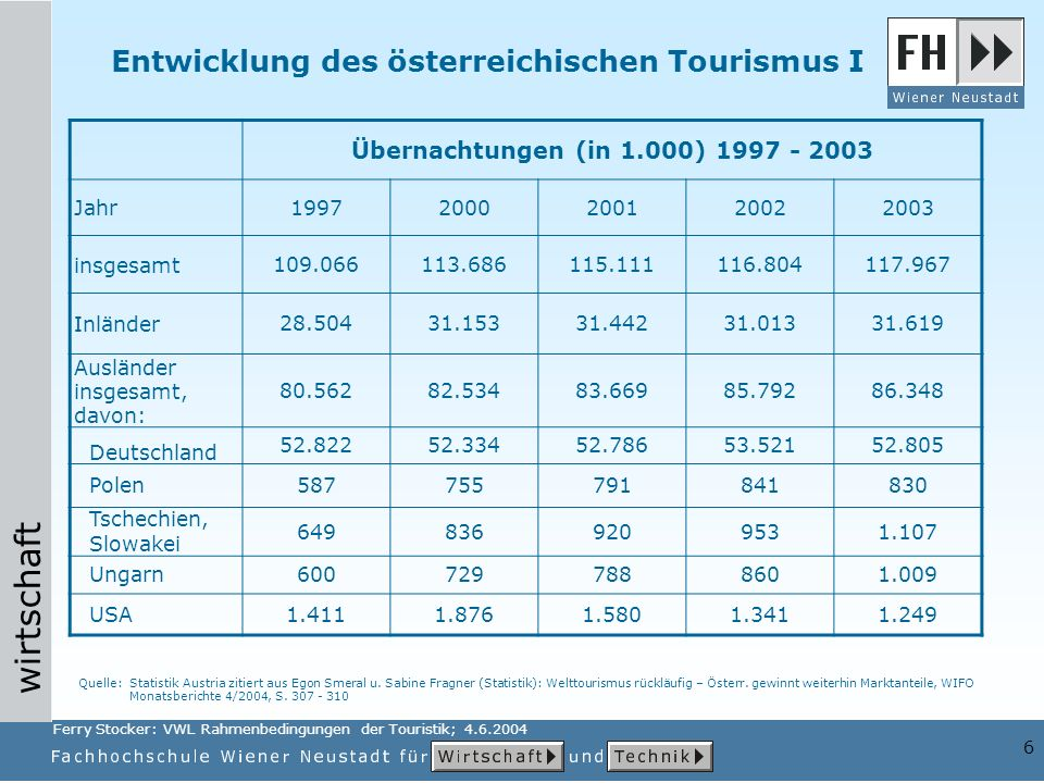 Entwicklung des österreichischen Tourismus I
