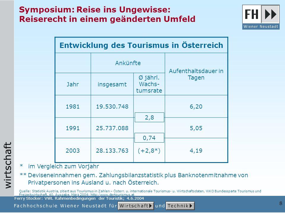 Entwicklung des Tourismus in Österreich