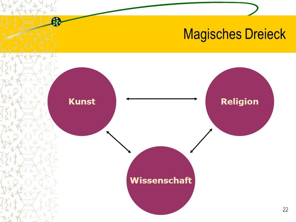 Magisches Dreieck Kunst Religion Wissenschaft