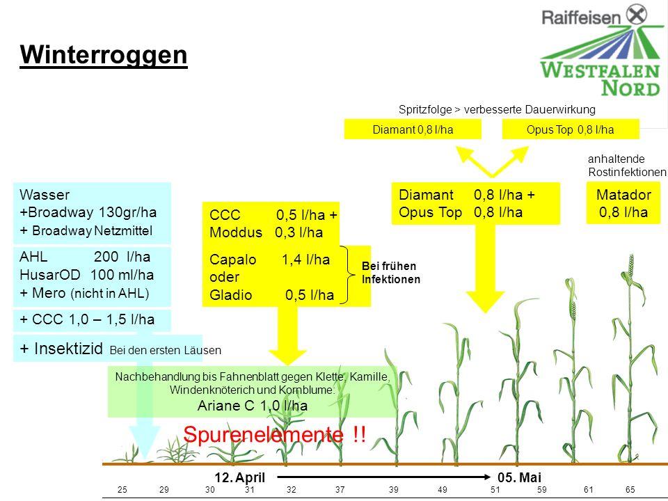 Winterroggen Spurenelemente !! + Insektizid
