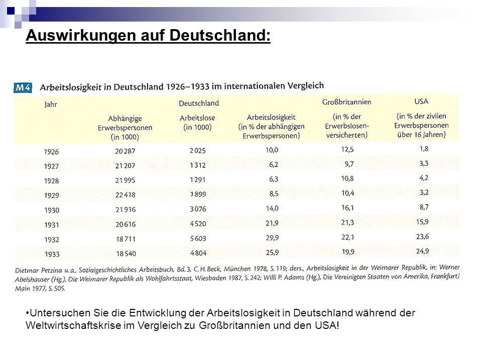 Auswirkungen auf Deutschland: