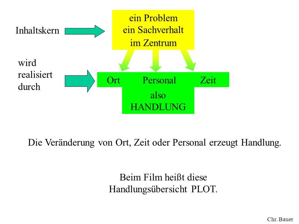 Beim Film heißt diese Handlungsübersicht PLOT.