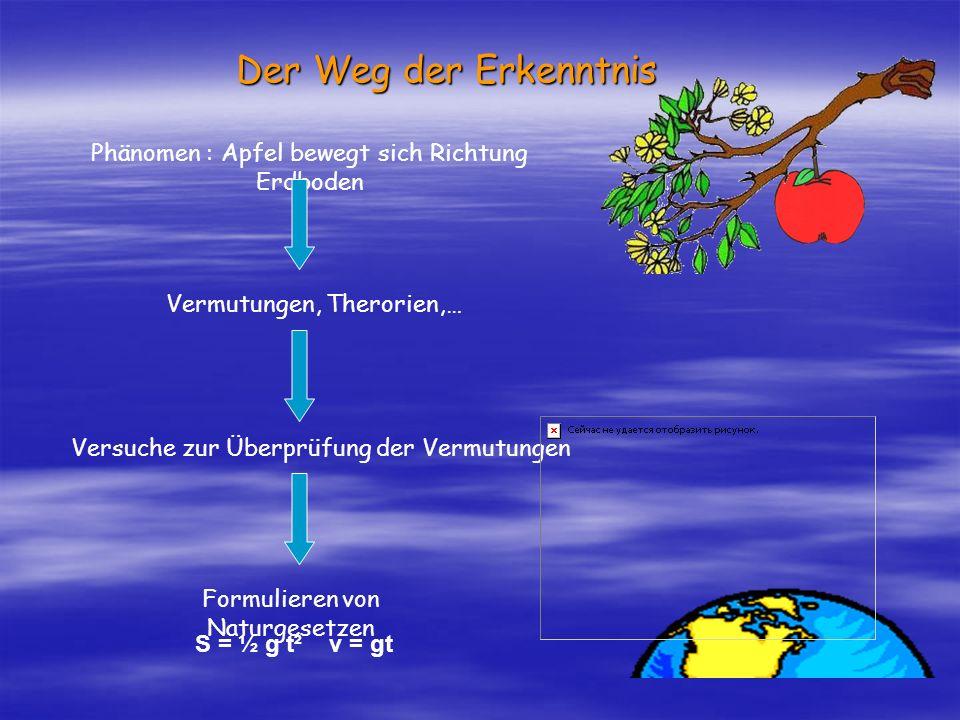 Der Weg der Erkenntnis Phänomen : Apfel bewegt sich Richtung Erdboden