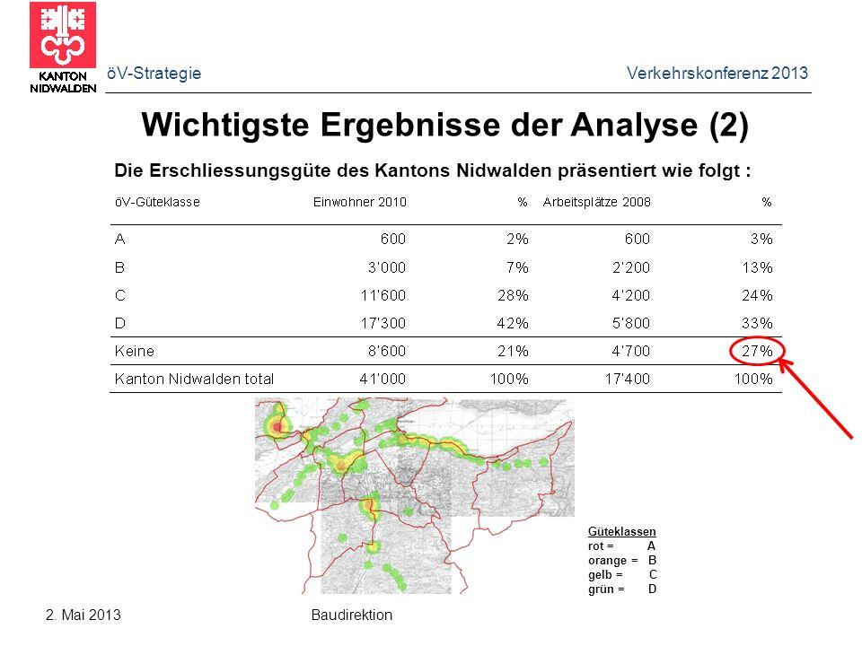 Wichtigste Ergebnisse der Analyse (2)