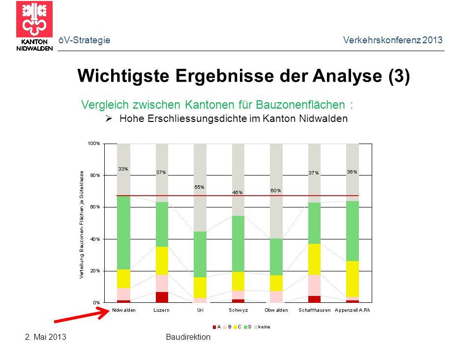 Wichtigste Ergebnisse der Analyse (3)