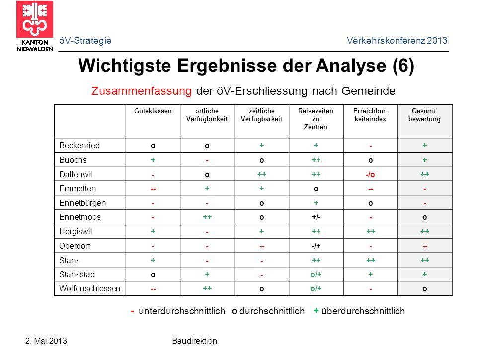 Wichtigste Ergebnisse der Analyse (6)