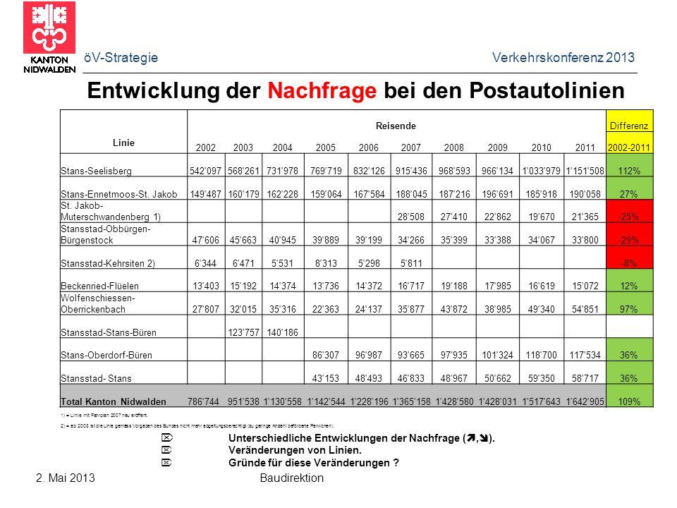 Entwicklung der Nachfrage bei den Postautolinien