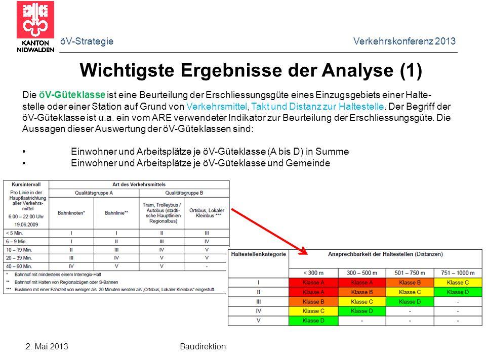 Wichtigste Ergebnisse der Analyse (1)