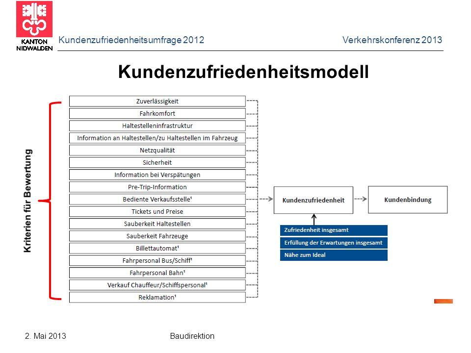 Kundenzufriedenheitsmodell