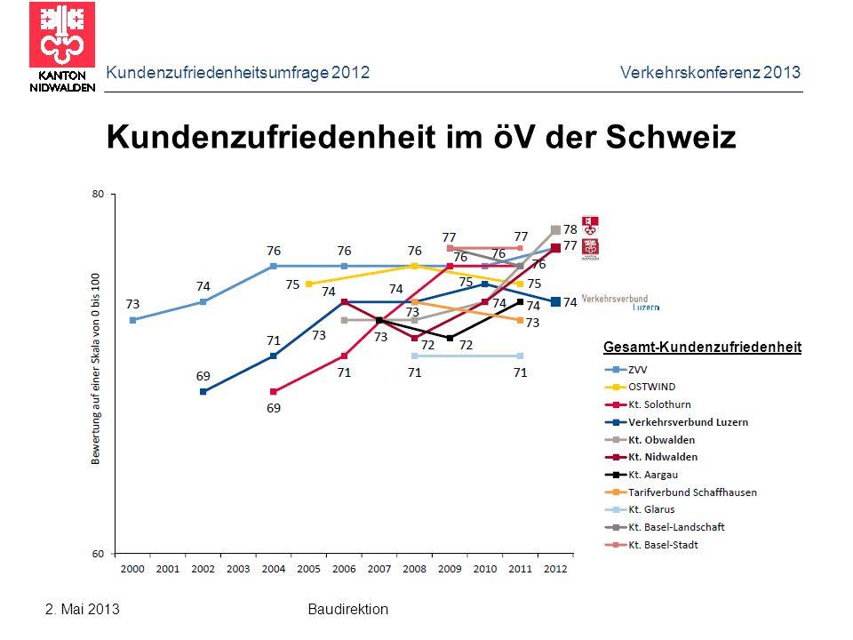 Kundenzufriedenheit im öV der Schweiz