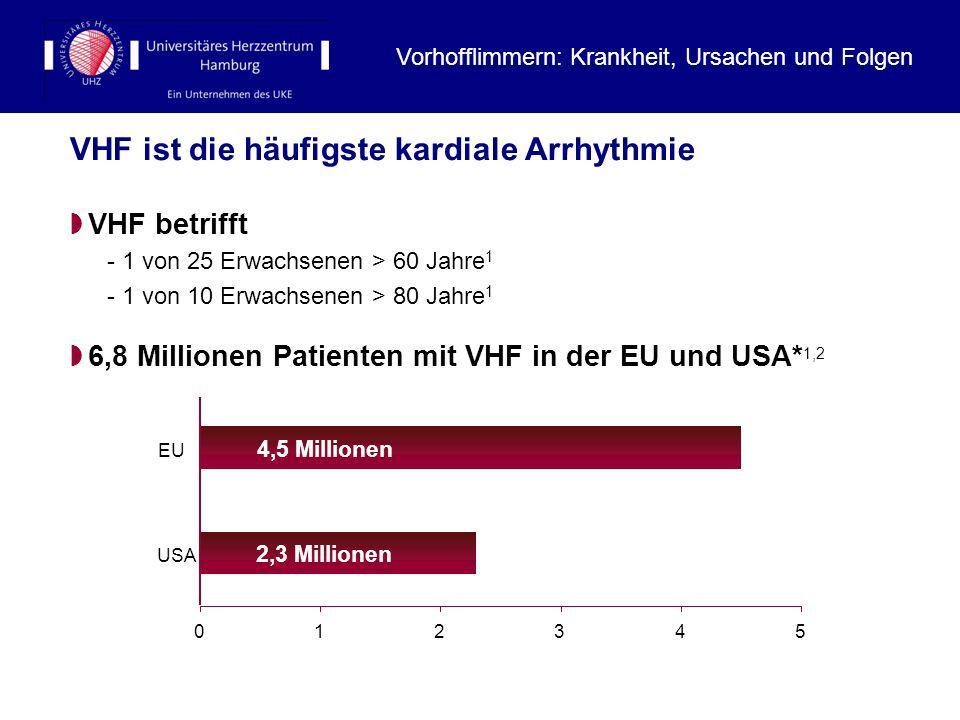 VHF ist die häufigste kardiale Arrhythmie
