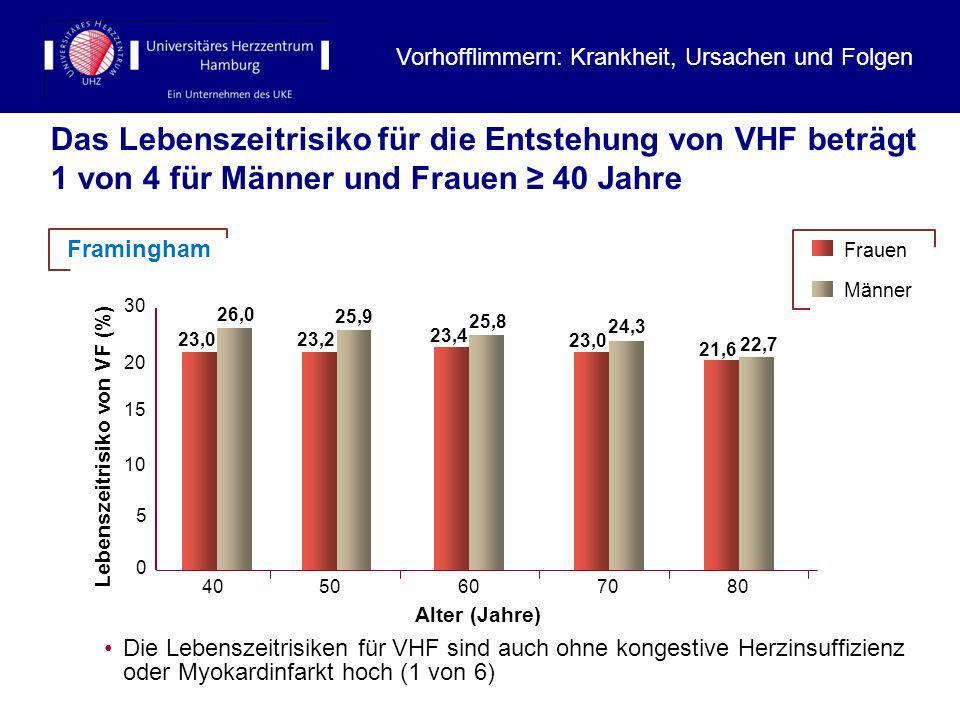 Lebenszeitrisiko von VF (%)