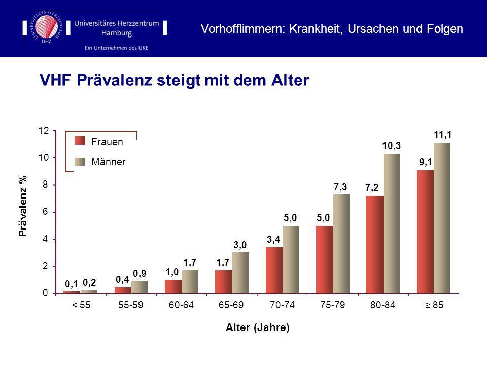 VHF Prävalenz steigt mit dem Alter