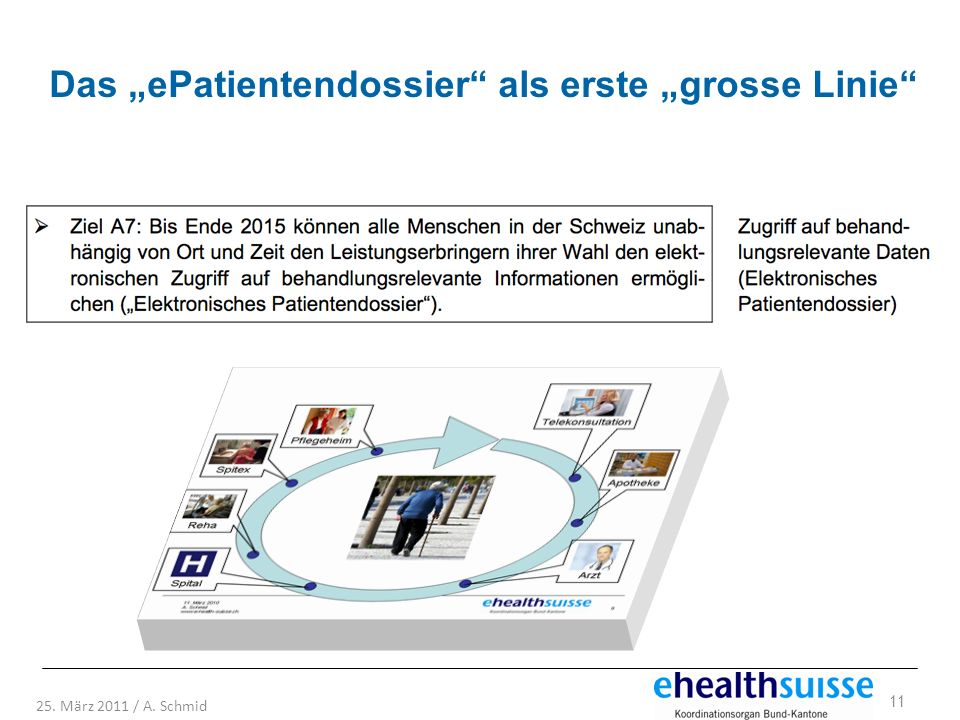 """Das """"ePatientendossier als erste """"grosse Linie"""