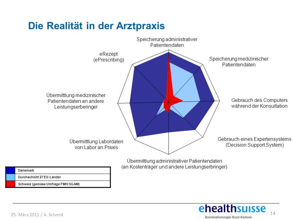 Die Realität in der Arztpraxis
