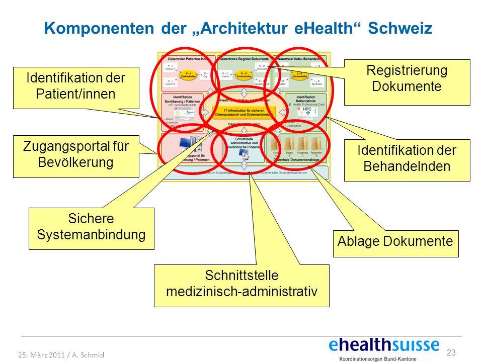 """Komponenten der """"Architektur eHealth Schweiz"""