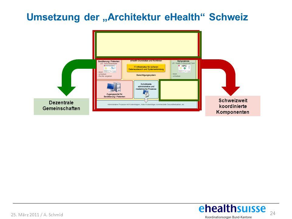 Schweizweit koordinierte Komponenten Dezentrale Gemeinschaften