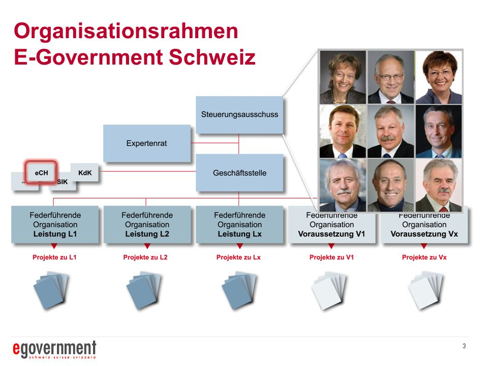 Organisationsrahmen E-Government Schweiz