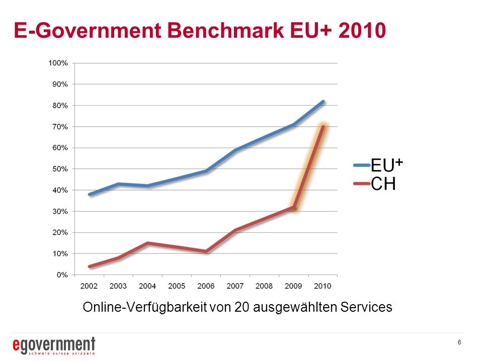 E-Government Benchmark EU+ 2010